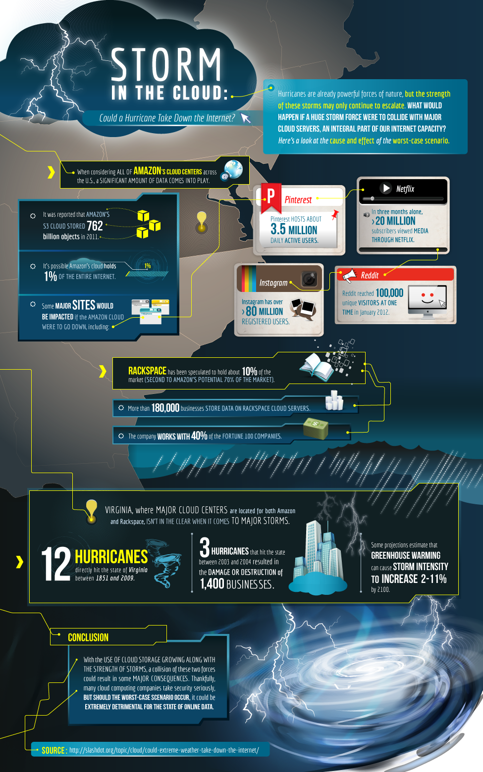 Storm In The Cloud [Infographic]