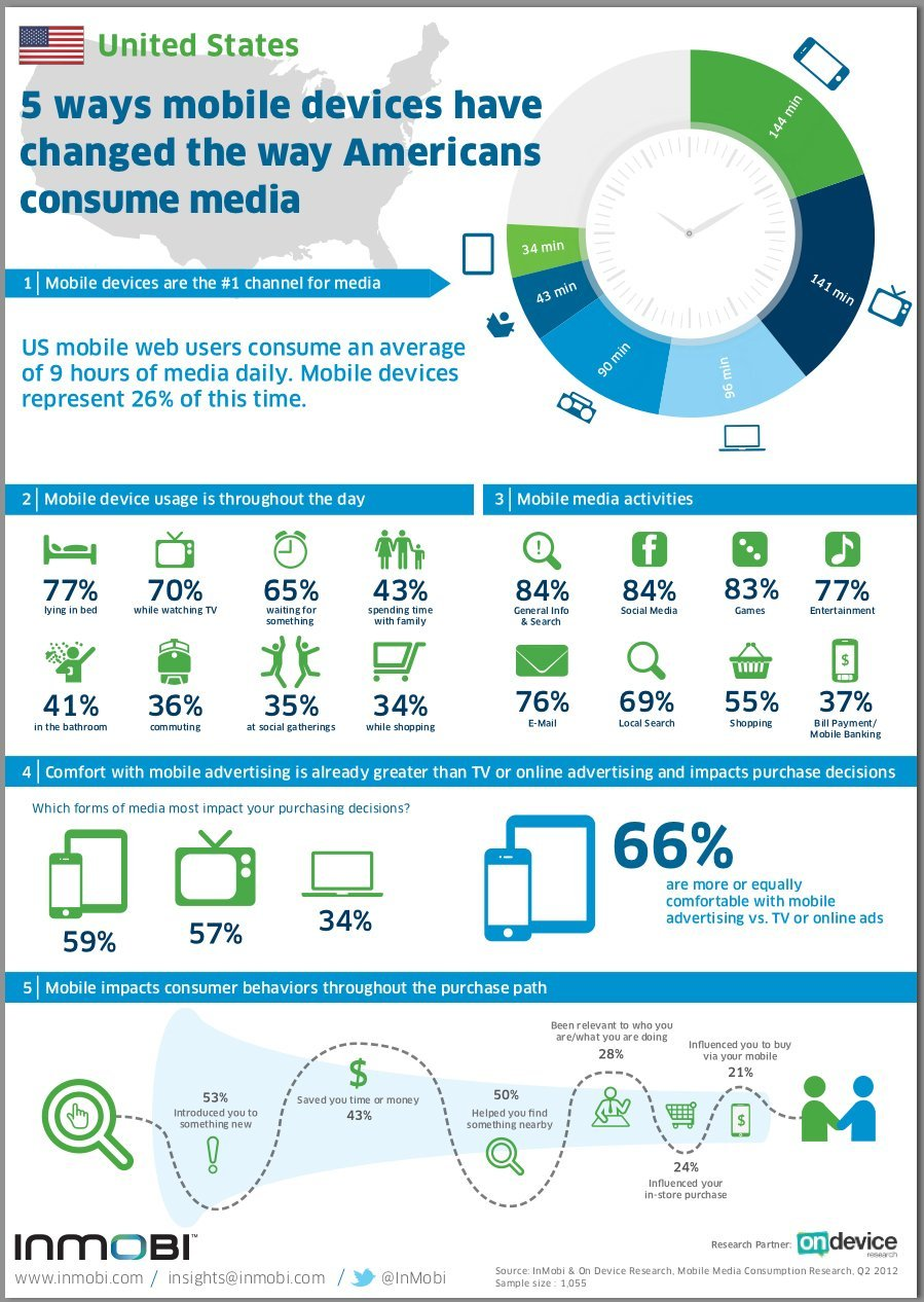 Mobile Devices Beat Television for Interaction Time