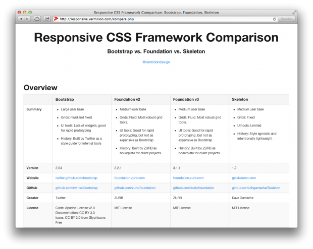 Responsive CSS Framework Comparison