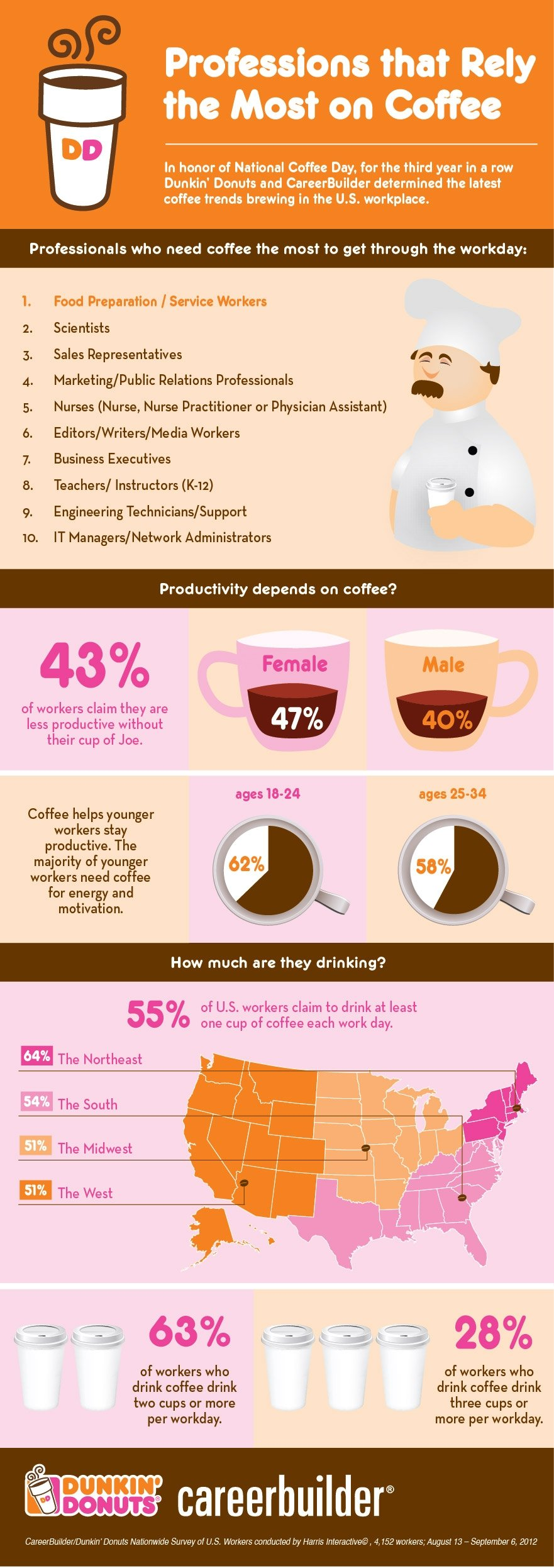 Professions that Rely the Most on Coffee [Infographic]
