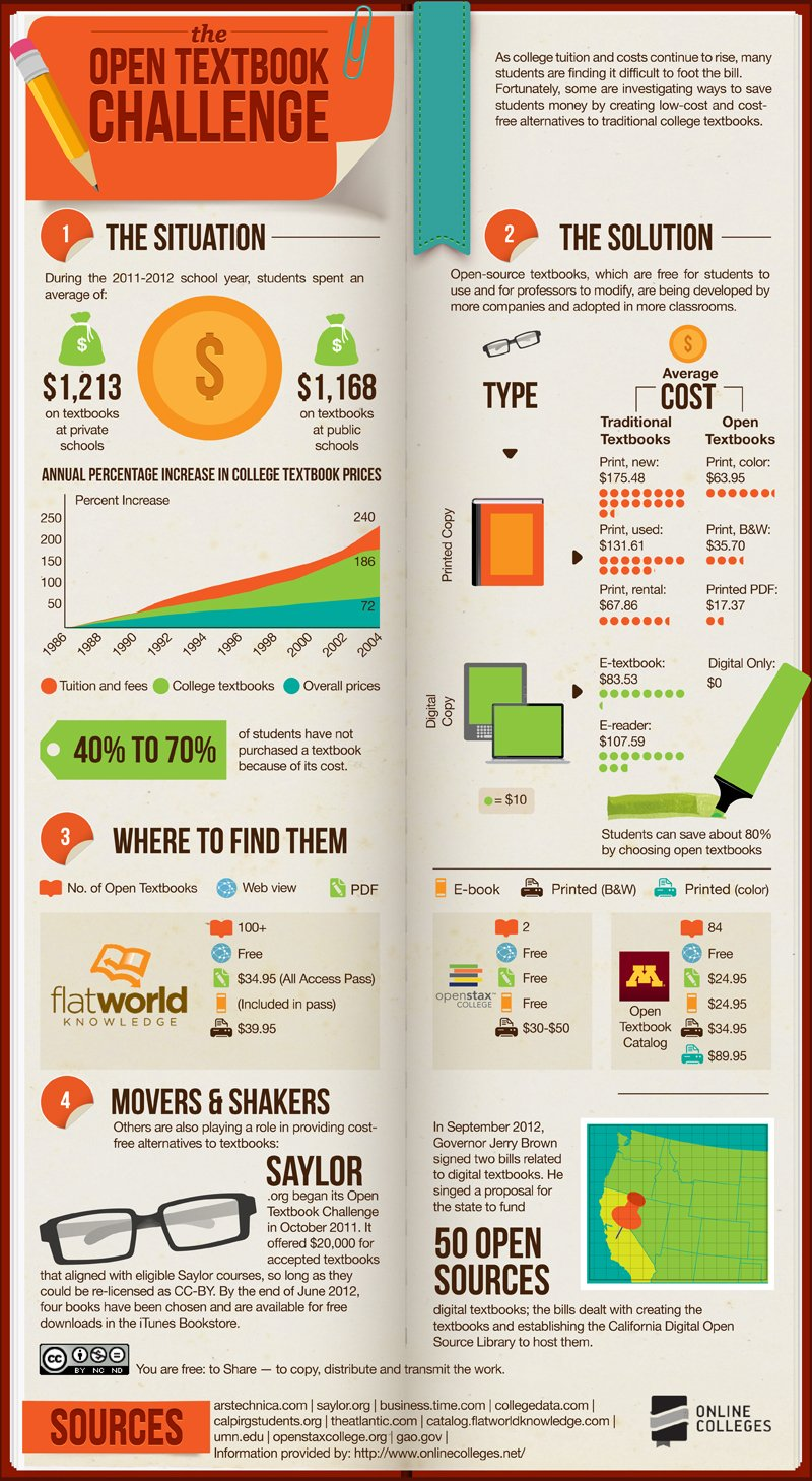 Open-Source Textbooks [Infographic]