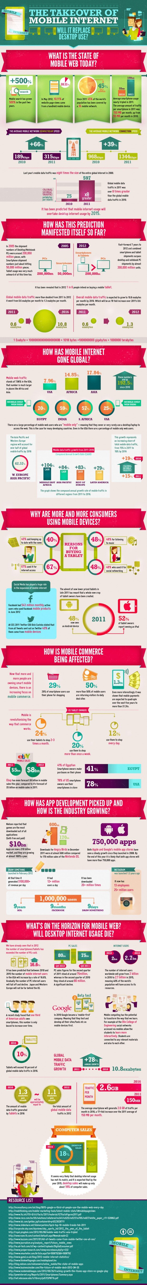 The Takeover of Mobile Internet [Infographic]