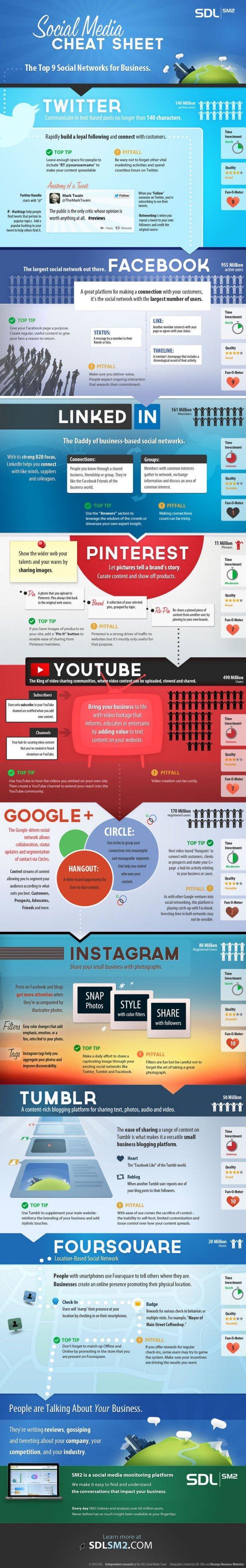 Social Media Cheat Sheet [Infographic]