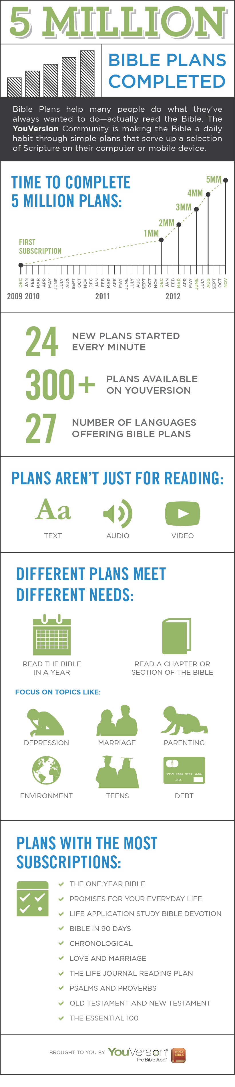 YouVersion Notes 5 Million Plans Completed