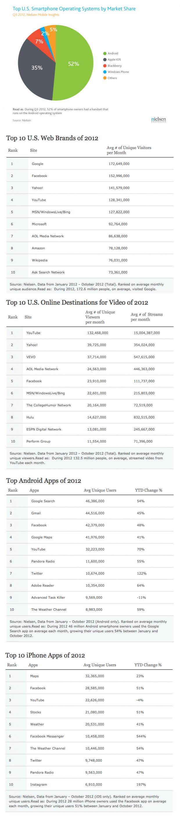 Nielsen's Lists of Top 10s of 2012