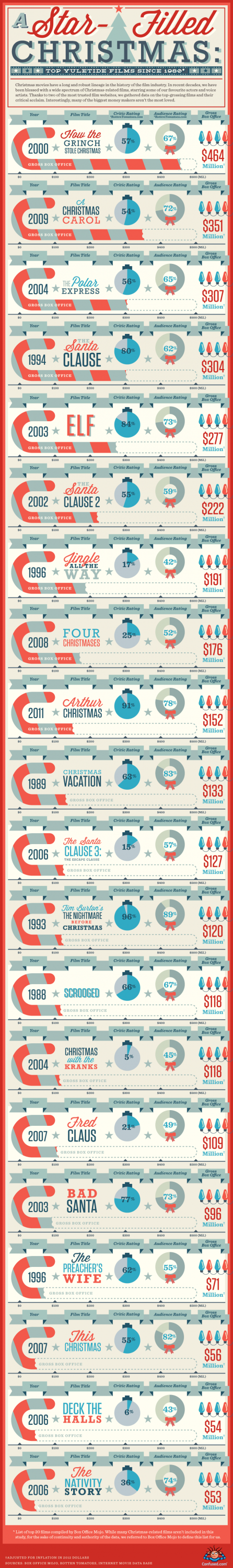 Top Christmas Films Infographic