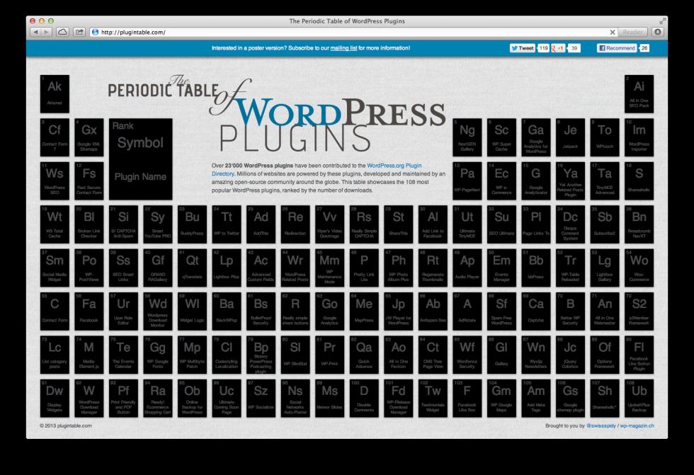 Periodic Table of WP Plugins Screenshot Akismet