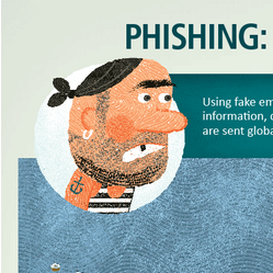 The Surprising Success of Email Phishing [Infogaphic]
