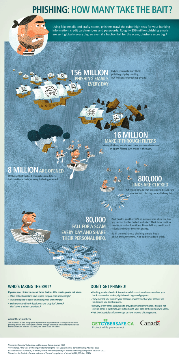 phishing-emails-statistics-update-infographic
