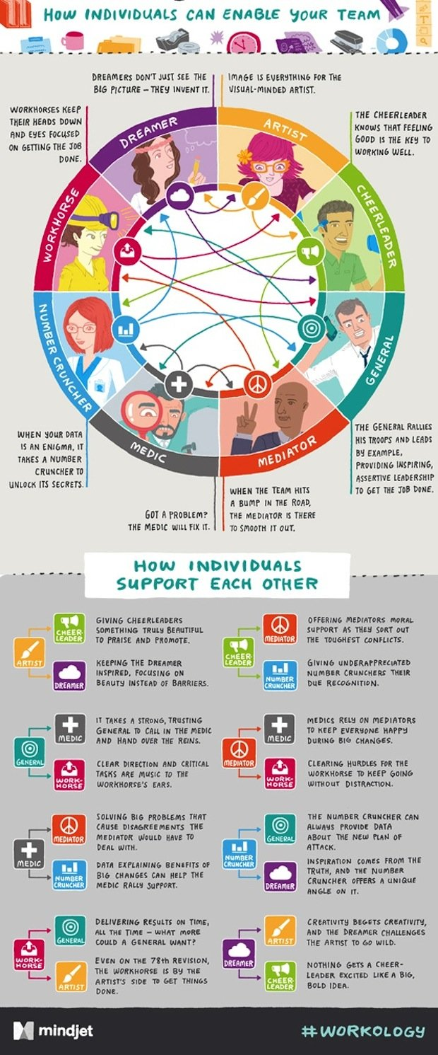 workplace-personality-types-zodiac-infographic