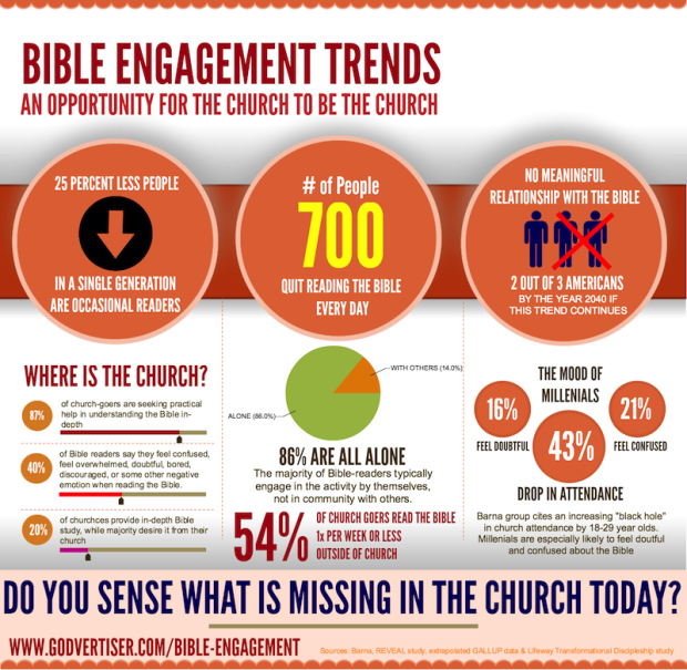 infographic-bible-engagement-godvertiser-dotcom