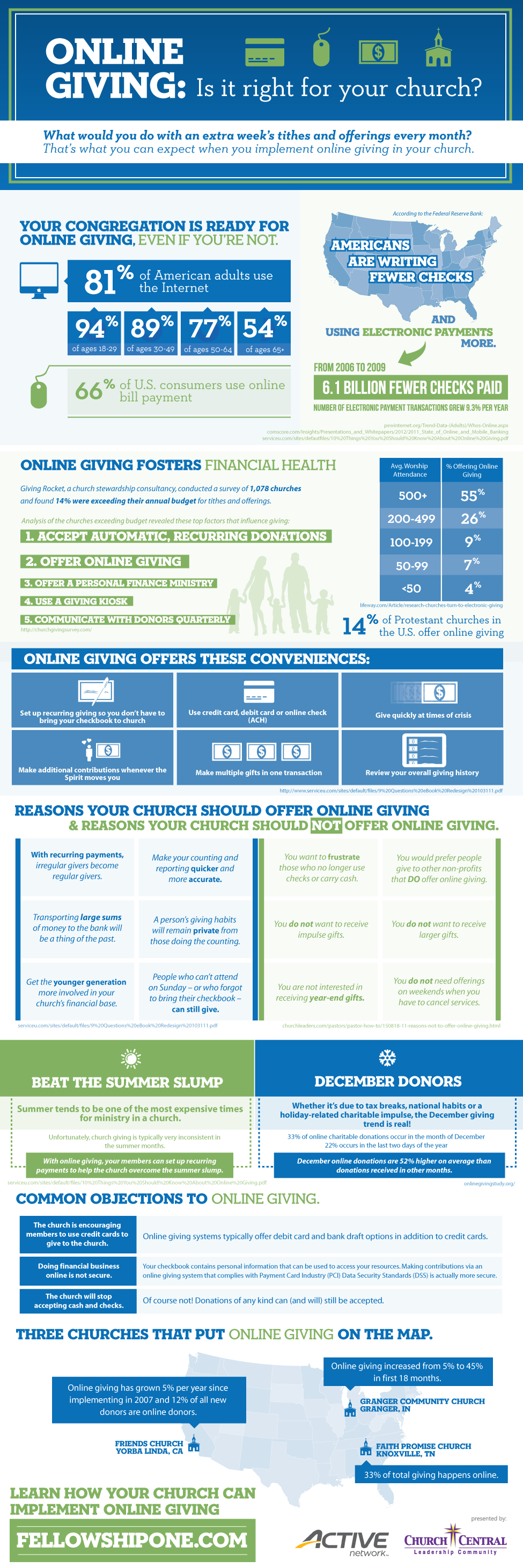Online Giving [Infographic]