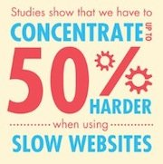 The Frustration of a Slow Internet [Infographic]