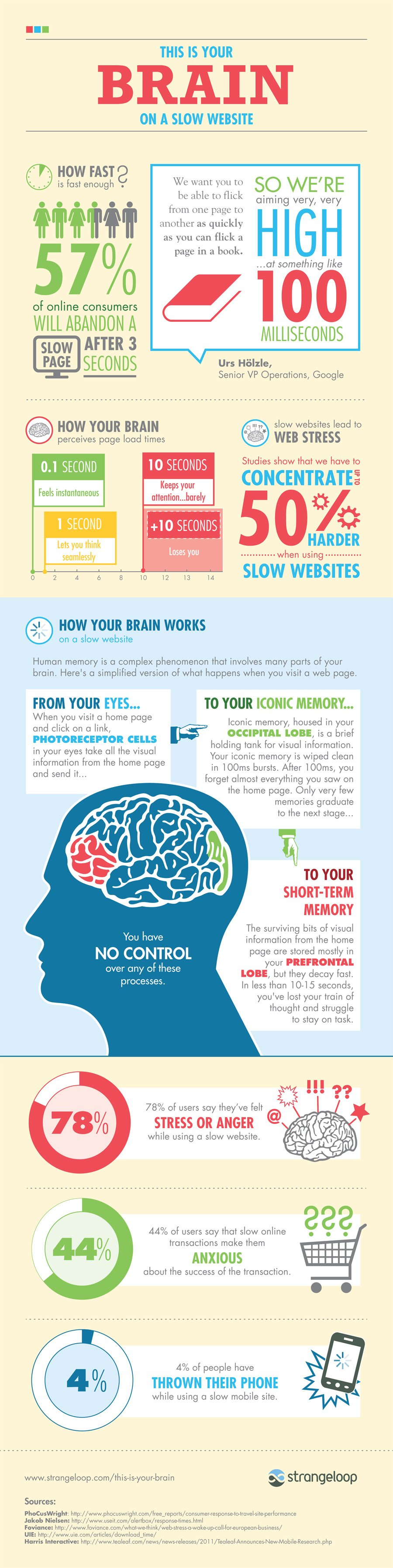 this-is-your-brain-on-a-slow-website_509982efd5c4b