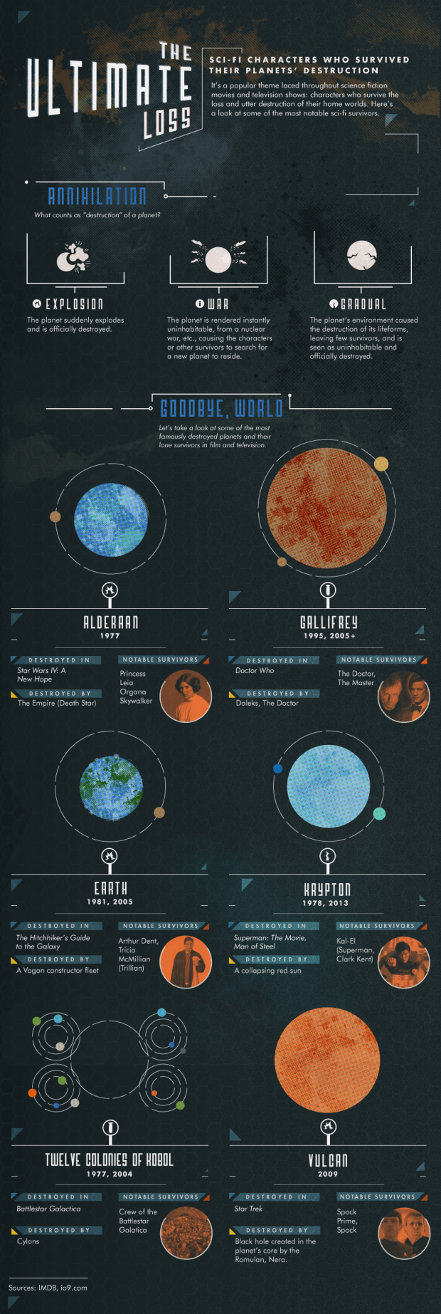 Confused-the-ultimate-loss-planets-destroyed