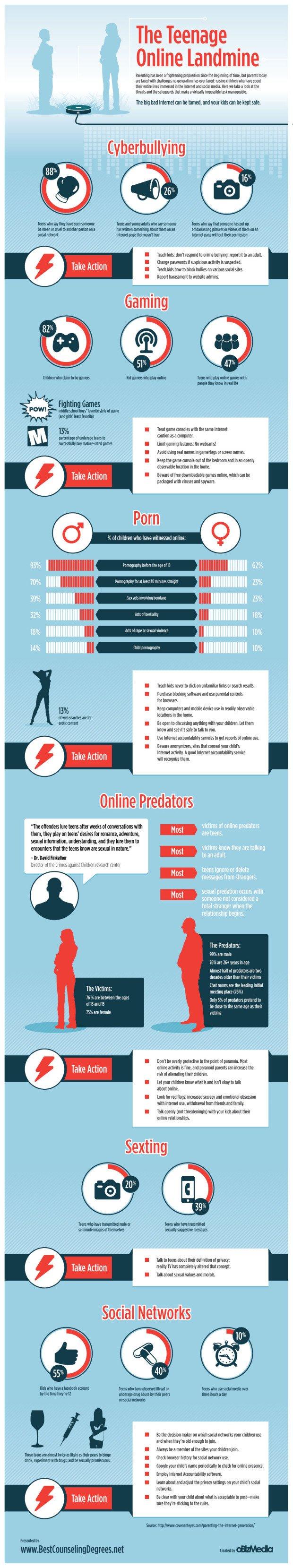Teens Online Infographic