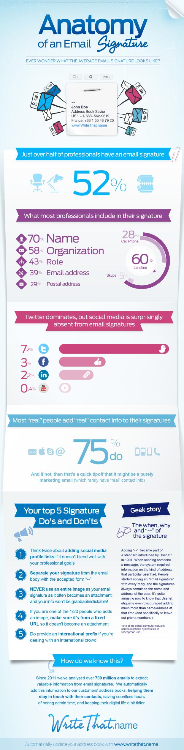WriteThatname_Infographic_Anatomy_of_Email_Signature