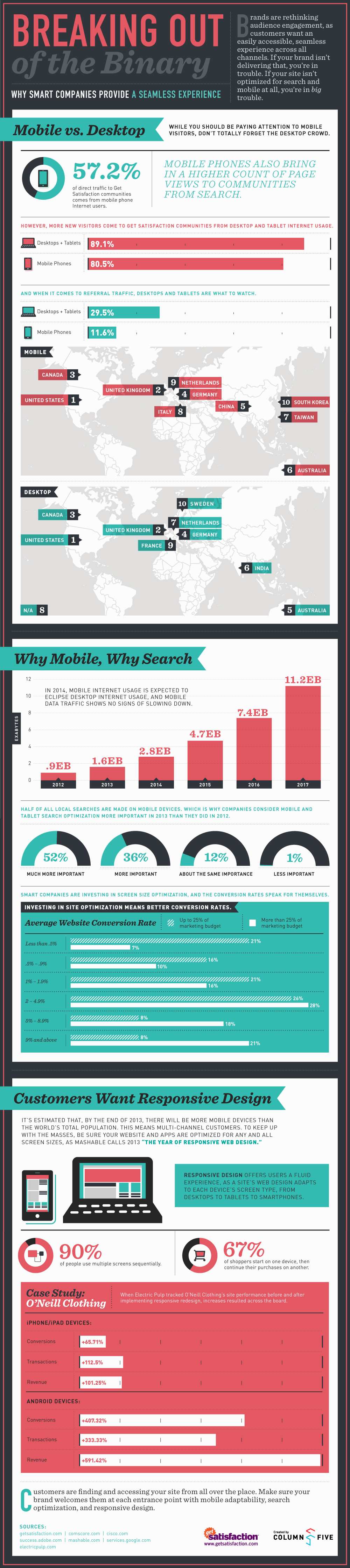 The Importance of Responsive Websites [Infographic]