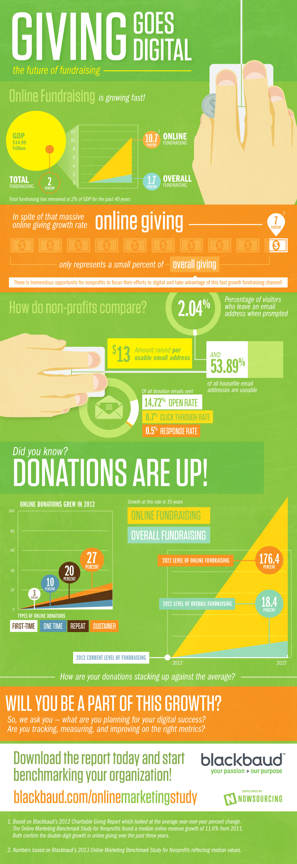 Online Giving: The Future of Fundraising [Infographic]