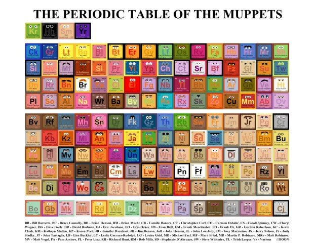 Periodic Table of the Muppets by Mike BaBoon