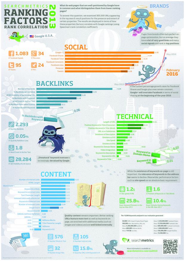 Search Metrics Ranking Factors 2013 Infographic