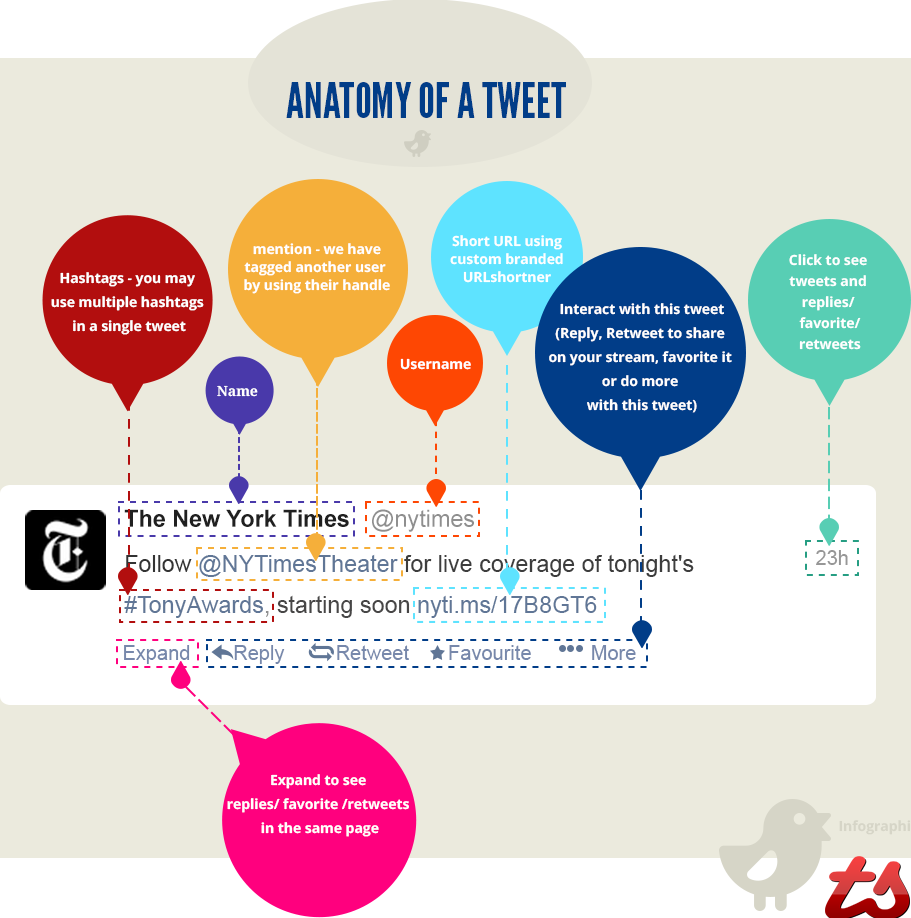 Anatomy Of A Tweet Infographic Churchmag