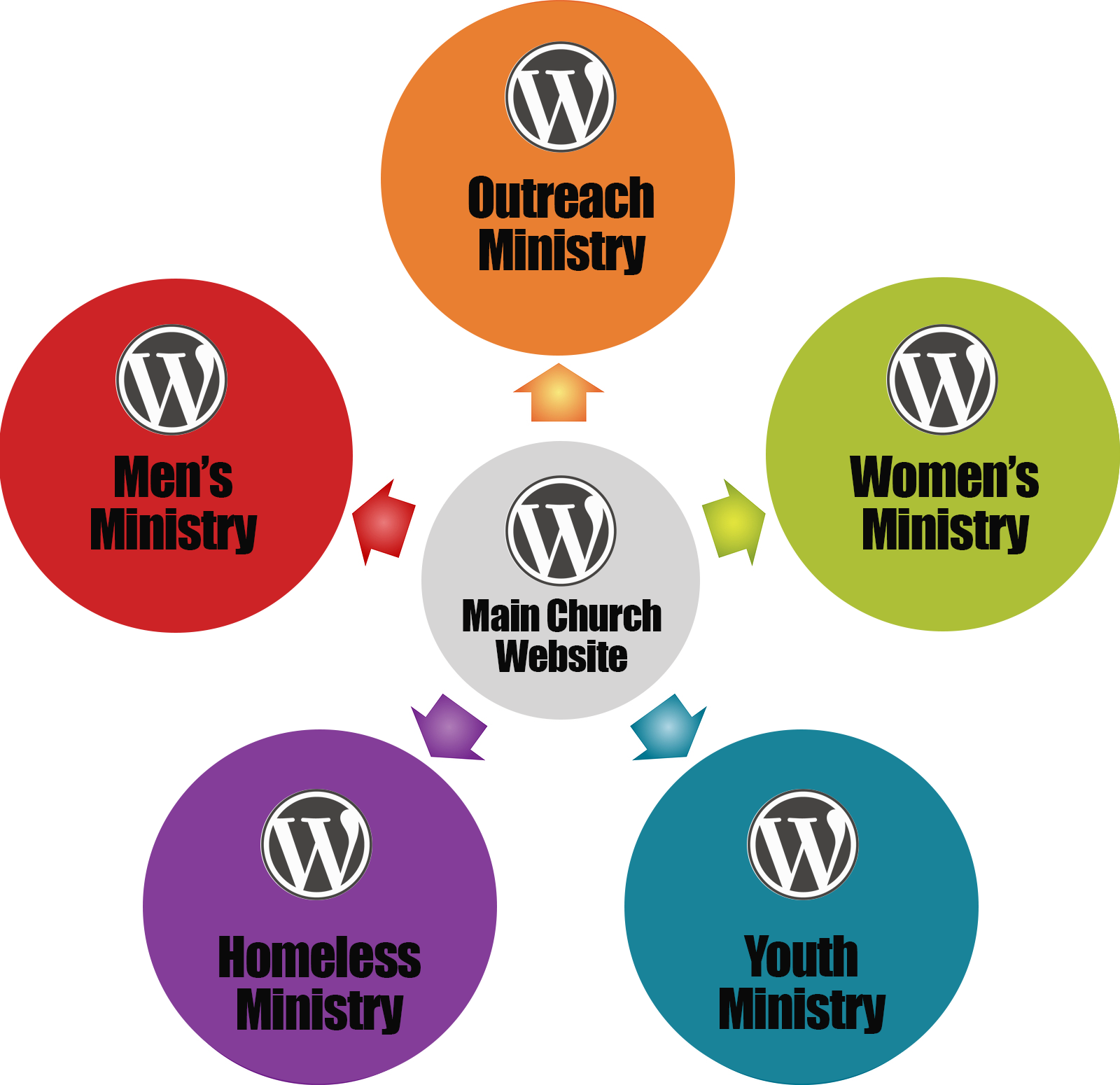 Why Your Church Should Use WordPress Multisite