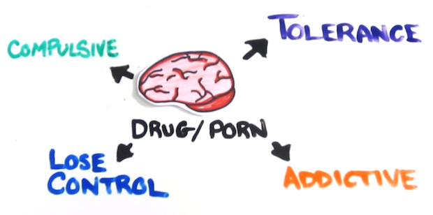 The Science of Pornography Addiction [Video]