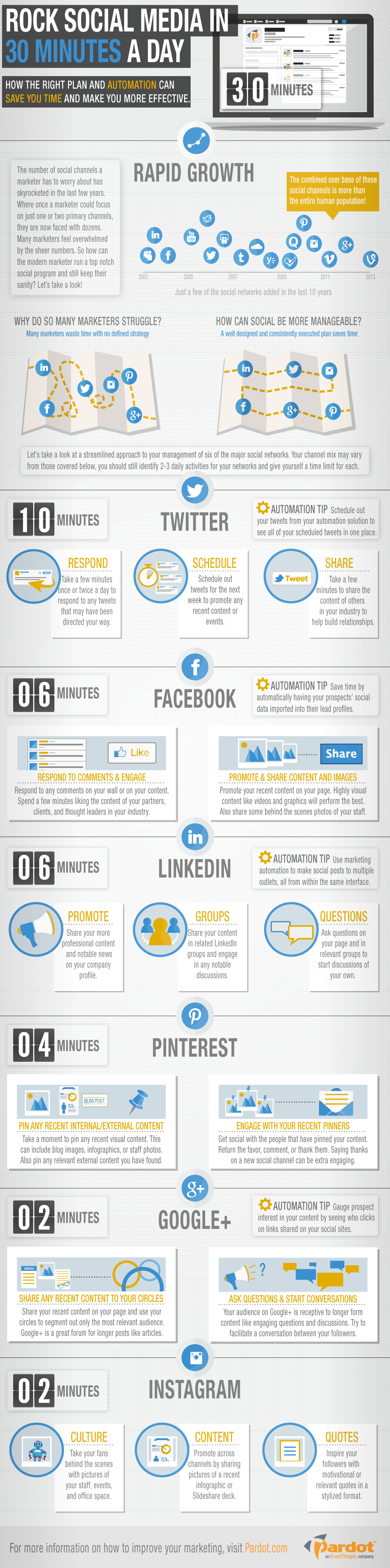 Social Media In 30 Minutes A Day [Infographic]