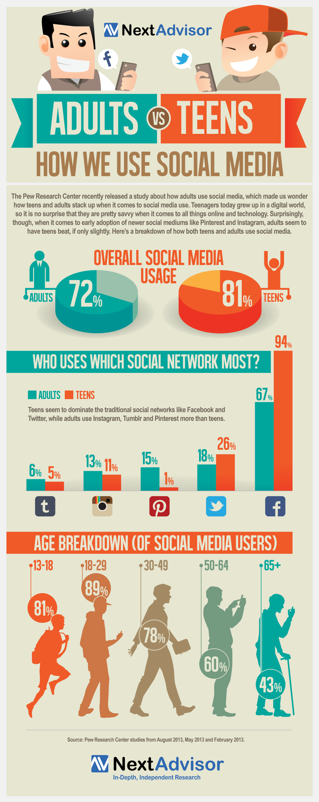 Adults Versus Teens: How We Use Social Media [Infographic]