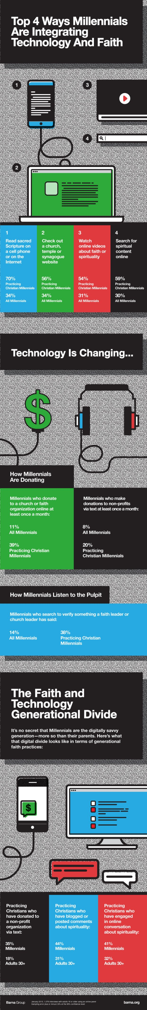 How Technology is Changing Millennial Faith Infographic