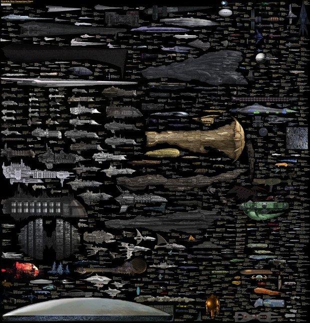 Sci Fi Spaceship Sizes Comparison