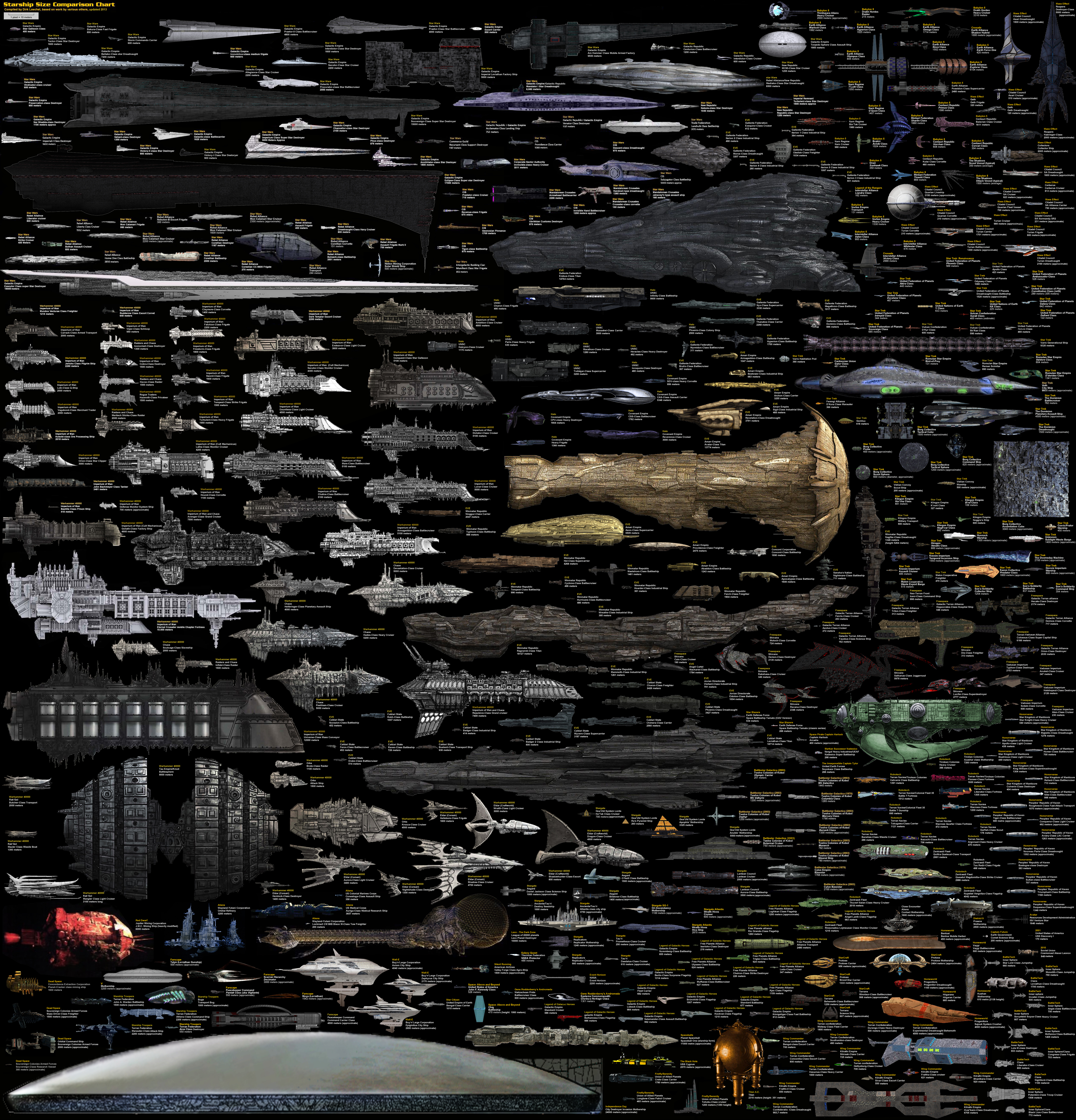 Compare the Sizes of Science Fiction Spaceships