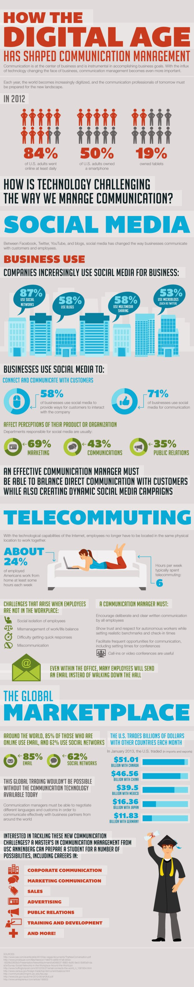 how-the-digital-age-has-shaped-communication-management_521bc04597a42