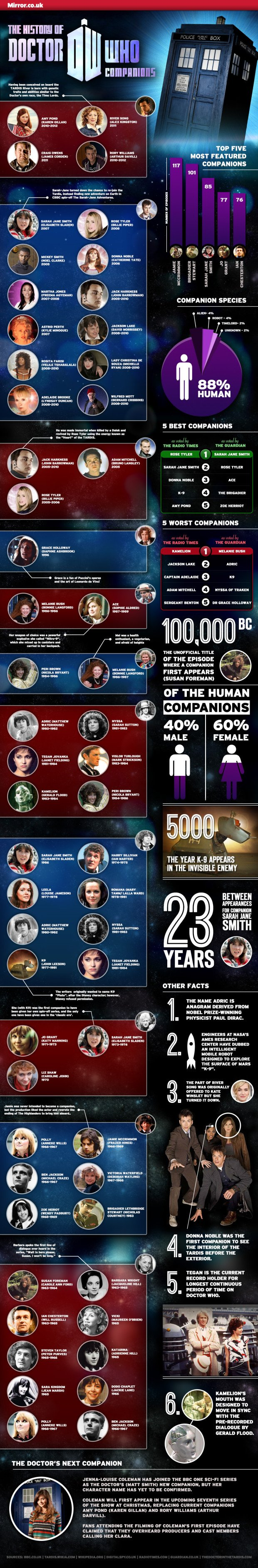 Doctor Who Infographic 03