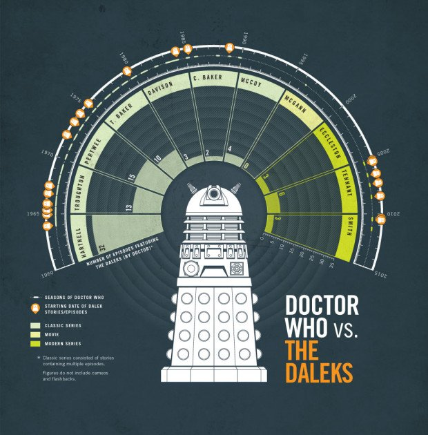 Doctor Who Infographic 10