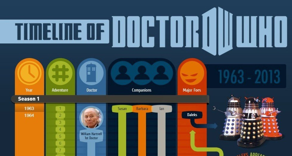 10 Awesome Doctor Who Infographics
