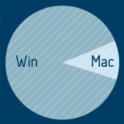 Mac vs PC Pie Chart