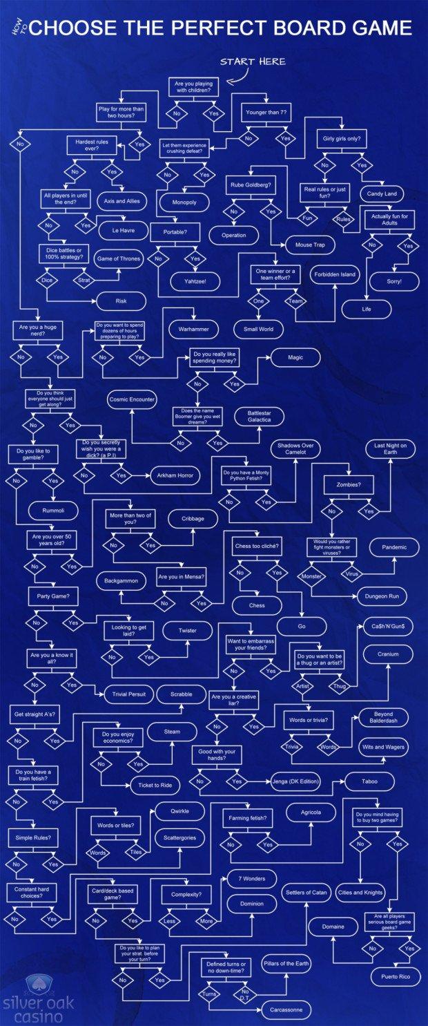 Choose a Board Game Flowchart