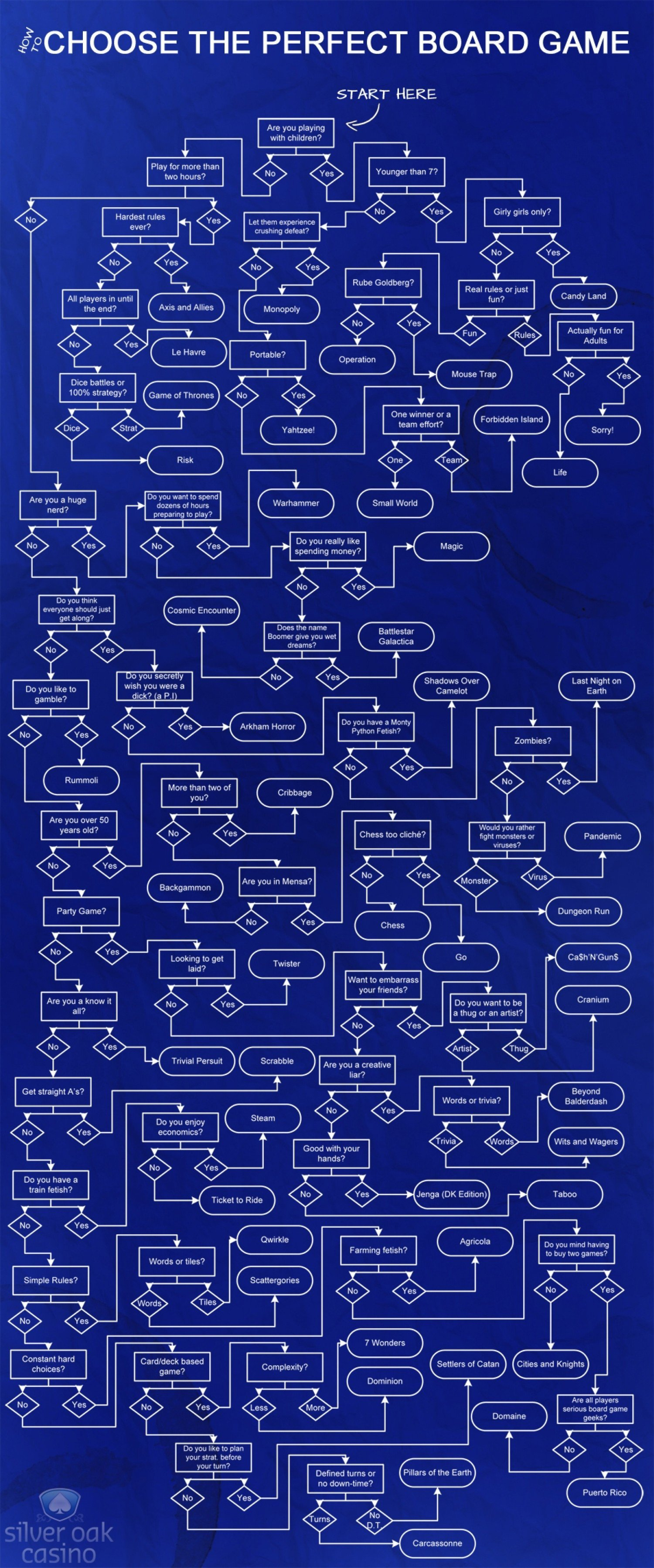 How-To Choose the Perfect Board Game [Flowchart]