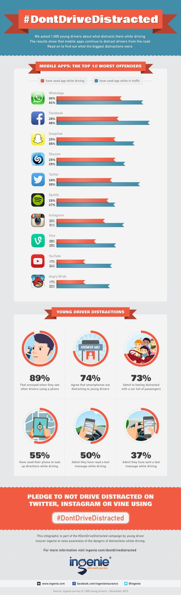 Most-Distracting-Smartphone-Apps-Infographic