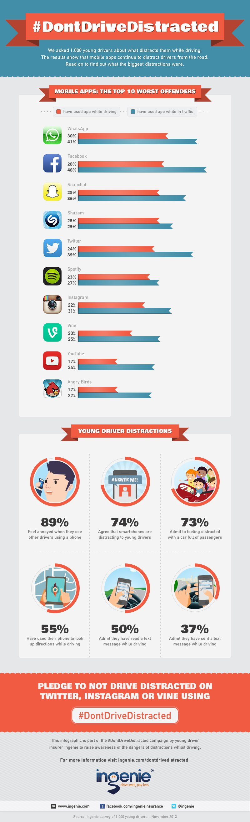 10 Most Distracting Smartphone Apps While Driving [Infographic]