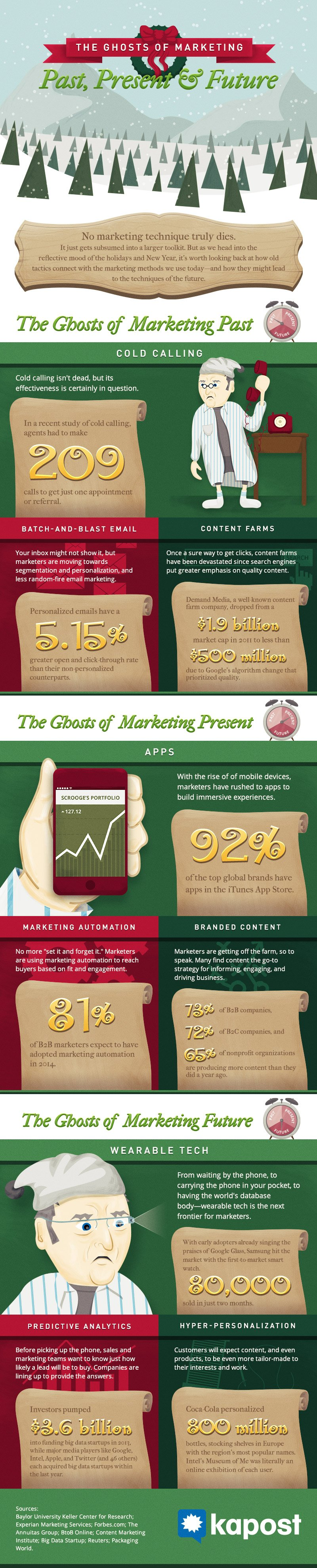 The Ghosts of Marketing [Infographic]