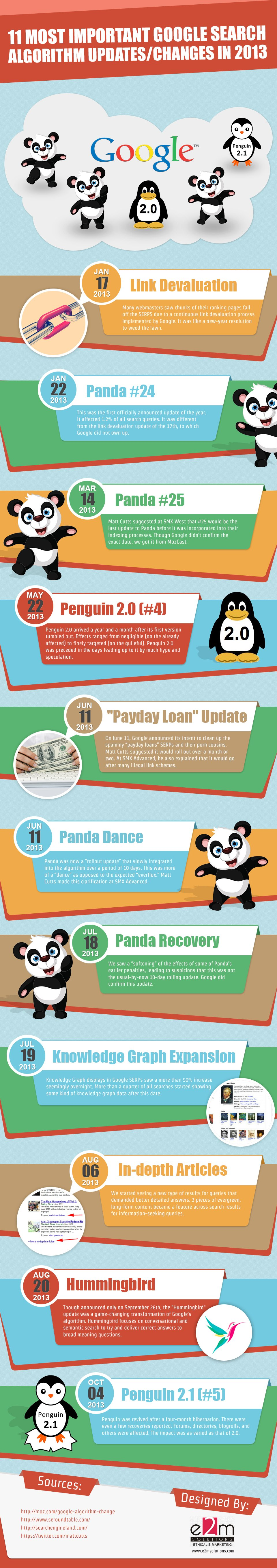 11 Most Important Google Search Algorithm Updates/Changes [Infographic]