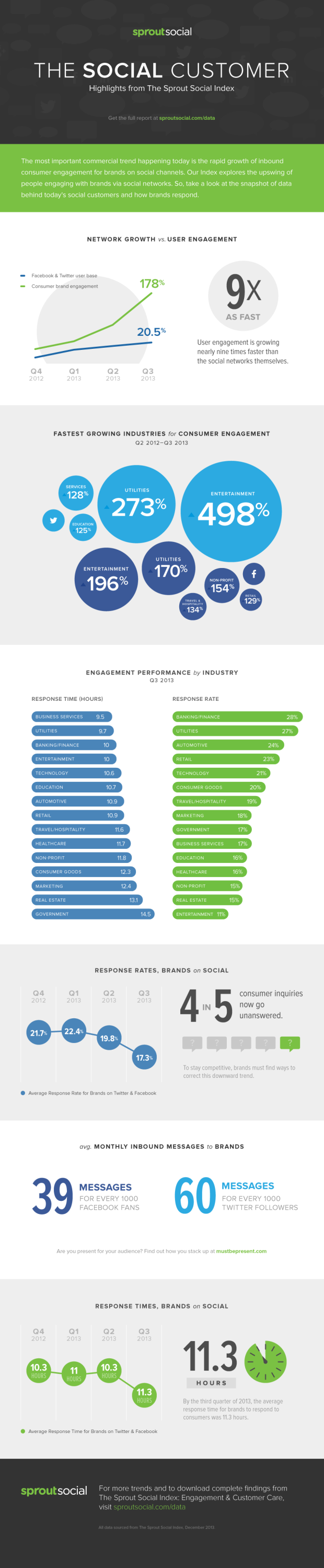 the-social-customer-infographic-sprout-social