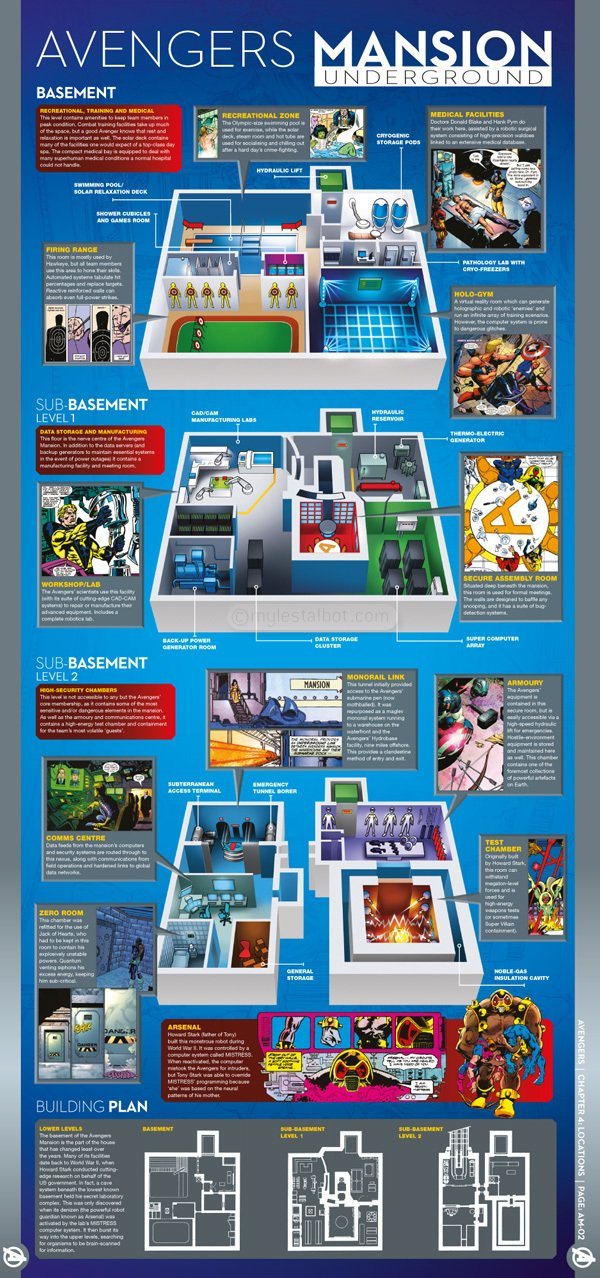 Marvel HQ Infographics Avengers