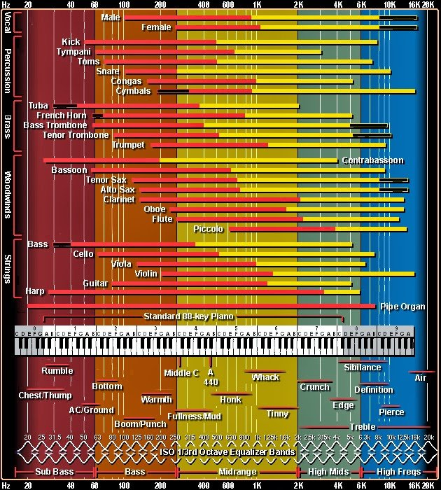 EQ Frequency Chart