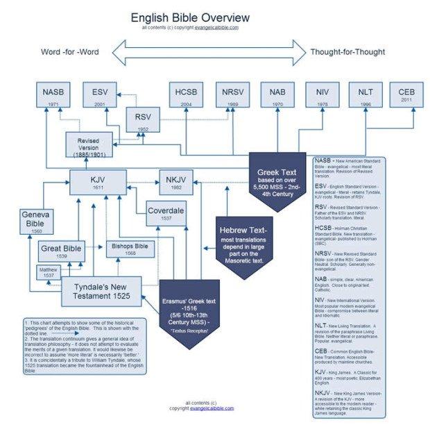 english_bible_history
