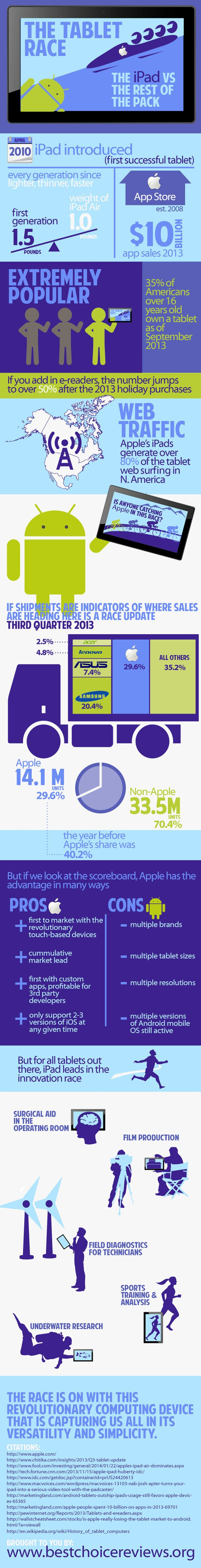 tablets race infographic