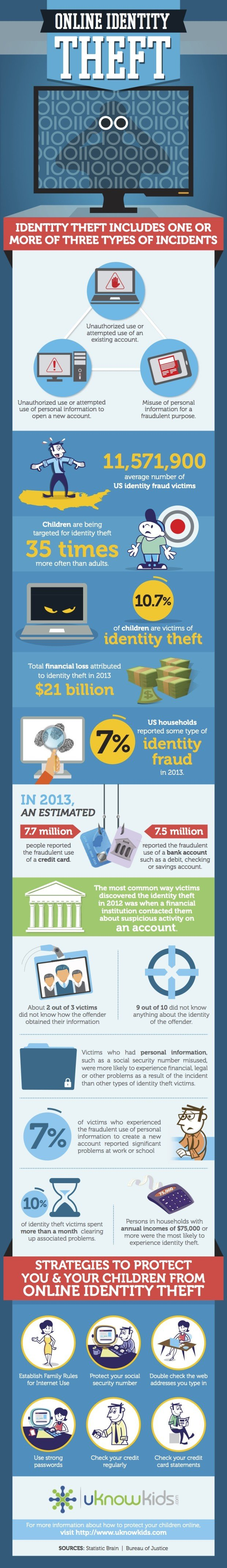 Online-Identity-Theft-infographic